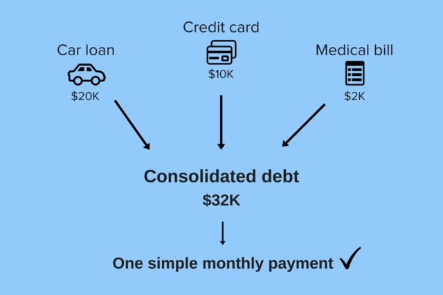 Consolidated loans without income